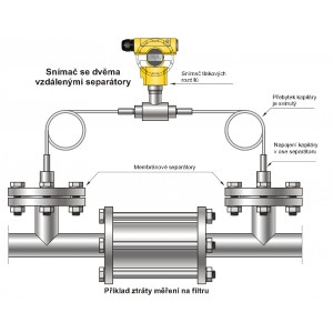 Inteligentní snímače tlakových rozdílů se vzdálenými separátory